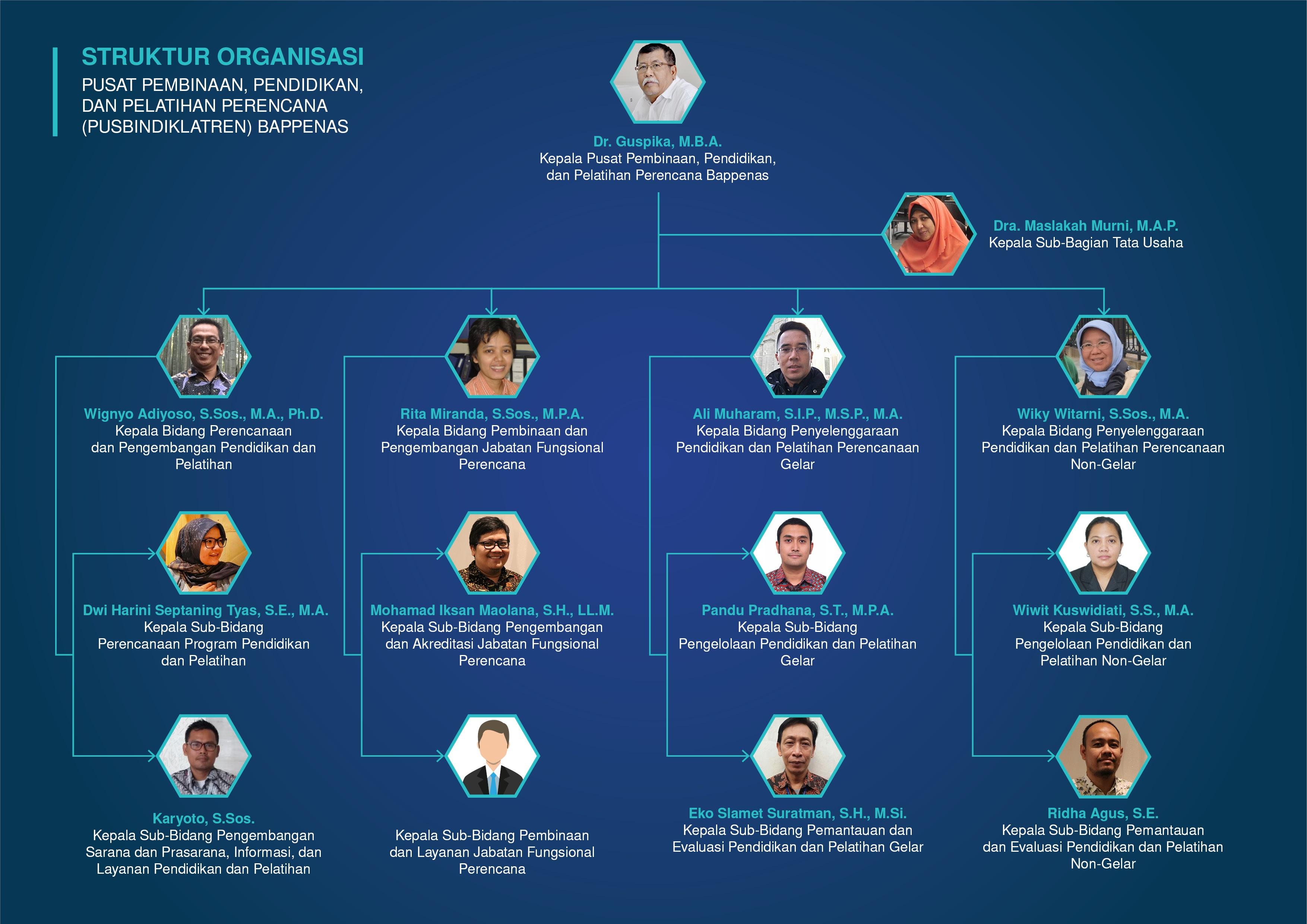 struktur organisasi pusbindiklatren
